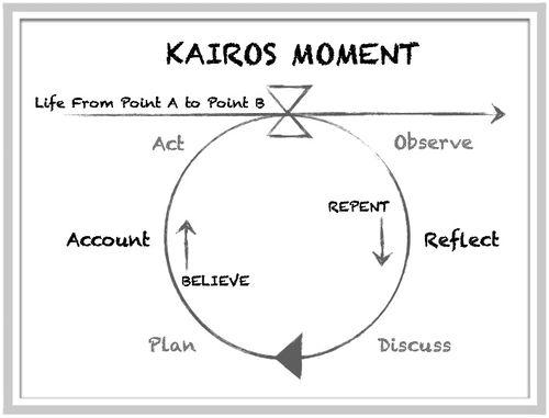Kairos-moment