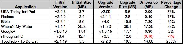 2nd-ipad-app-analysis