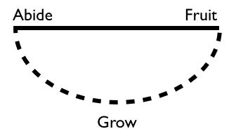 Abide-fruit-grow