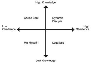 What Quadrant Are You In