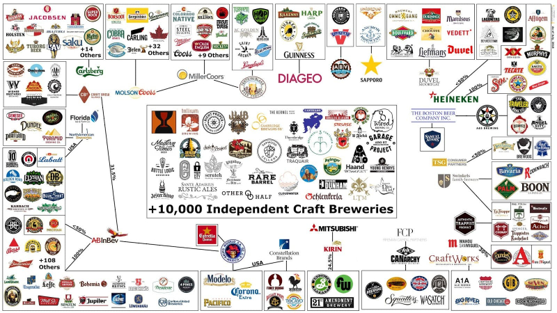 Brewery-Ownership-with-Percents-1